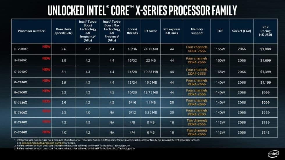 Intel Core i9 X Series Family