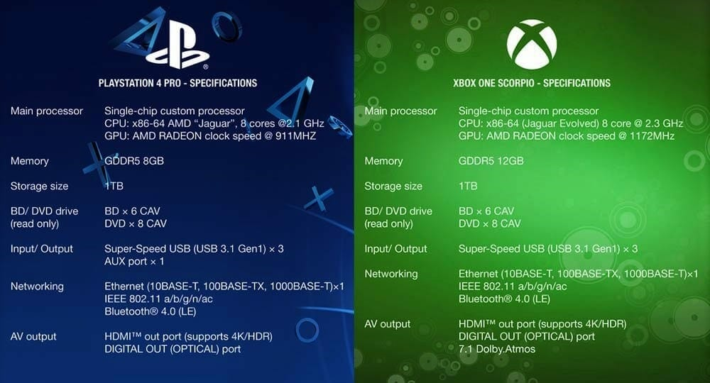 Gold PS4 and Xbox One X Pro - Bing images Xbox One Vs Ps4 Comparison
