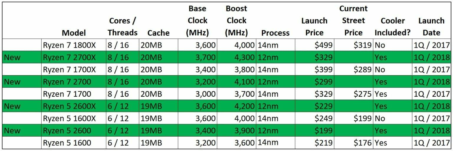 AMD Ryzen 2 Specs and Price