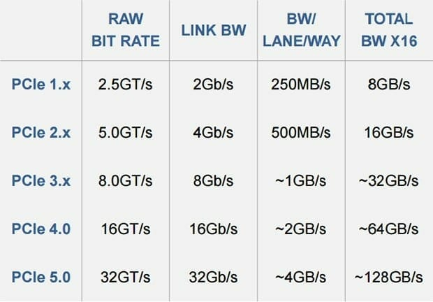 PCIe 4.0 specs - AMD Linux Driver reveals Vega 20 GPUs Support PCI-Express 4.0