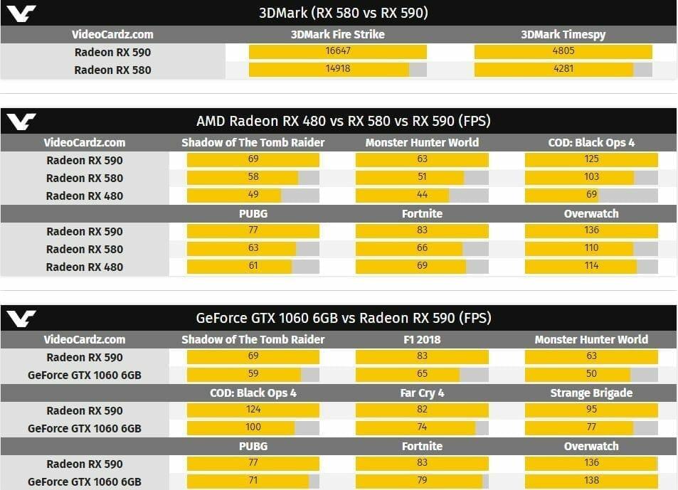 Radeon RX 590 Benchmarks