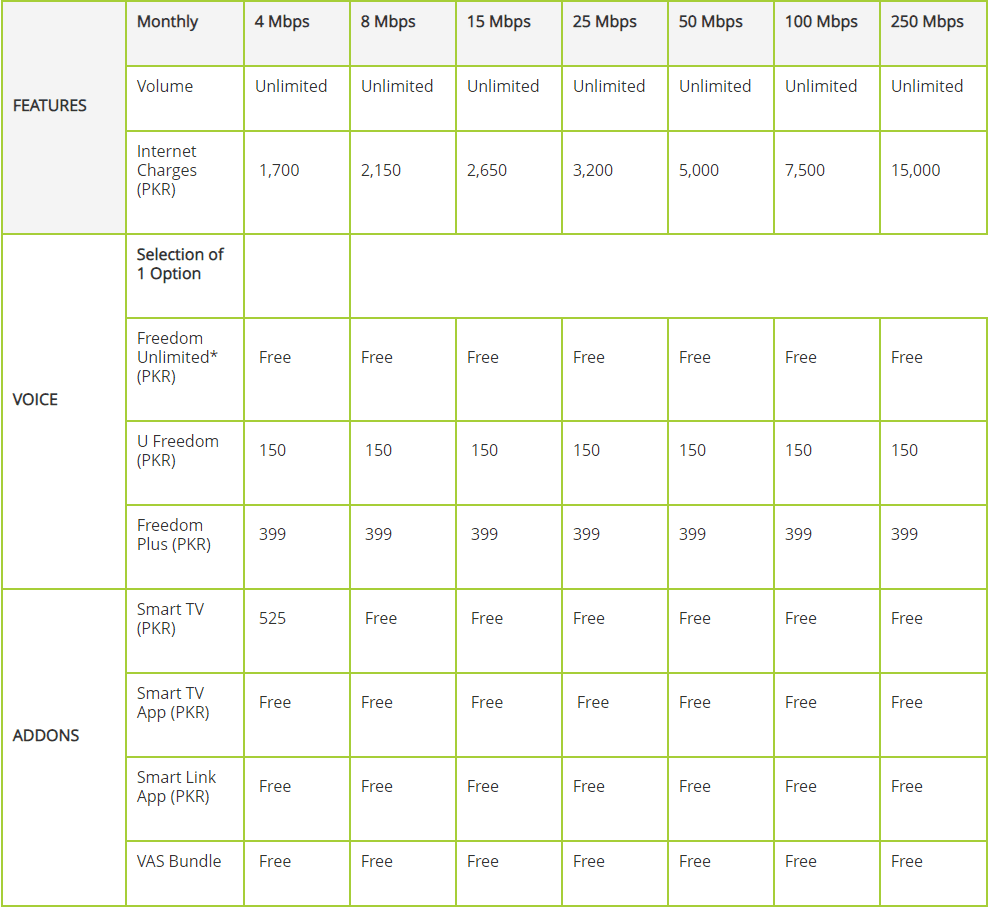 PTCL Internet Packages 2019: