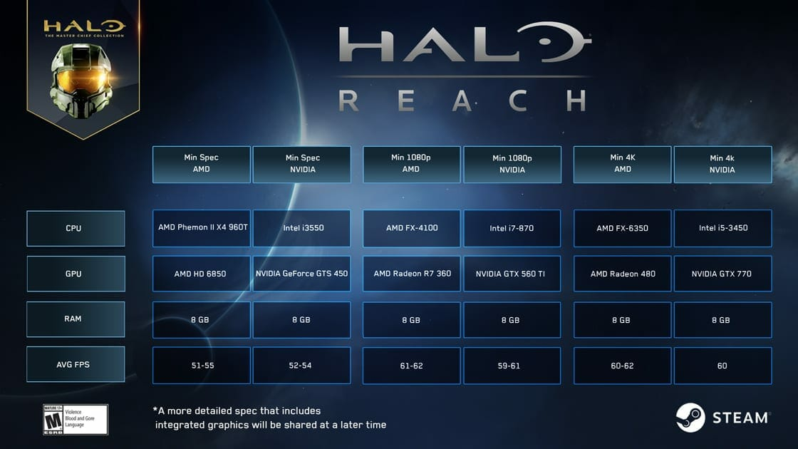 Halo Reach PC System Requirements
