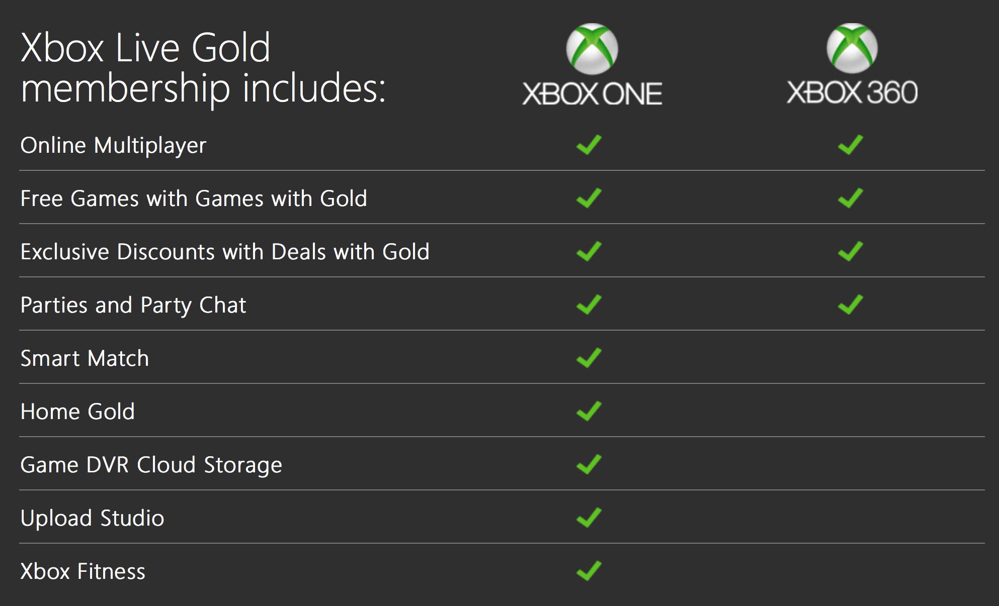 https://www.xbox.com/en-US/live/gold